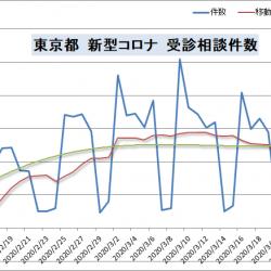東京都の新型コロナ受診相談窓口相談件数の推移